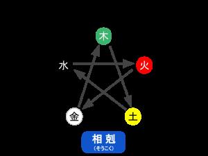 soukoku